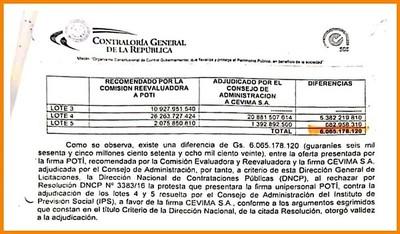 Benigno López adjudicó la limpieza del IPS a empresa que ofertó G. 6.000 millones más caro