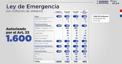 Salud tiene en proceso de ejecución US$ 120 millones de los fondos de Emergencia