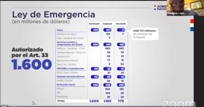 Plan de reactivación económica buscará formalizar a 700.000 paraguayos, sostiene López