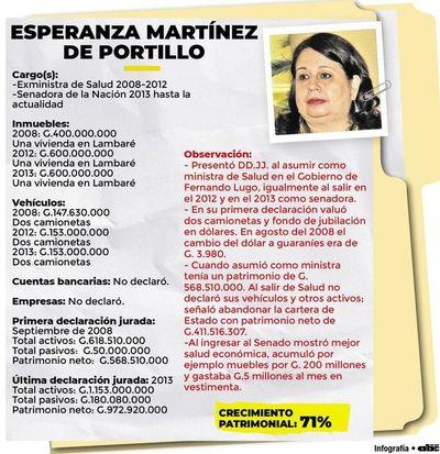 Martínez, de la austeridad a la acumulación de riqueza