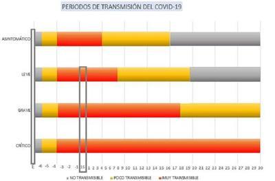 Salud expone los periodos de mayor transmisibilidad del Covid-19