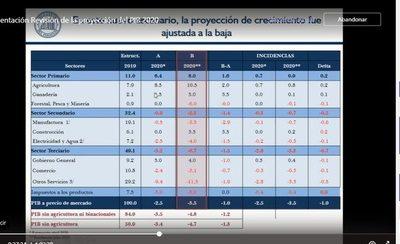 Ante mayores impactos del covid, el BCP baja a