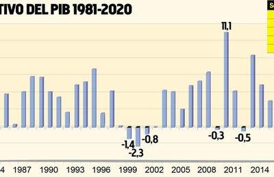 BCP baja proyección del PIB a