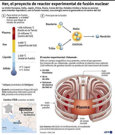 Inicia nueva fase el revolucionario plan internacional de fusión nuclear