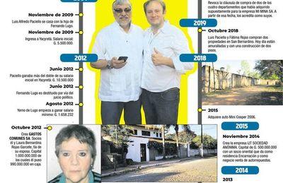 """""""Yerno"""" creó empresa con nombre de madre de Lugo"""