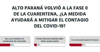 Es necesario que Alto Paraná vuelva a la fase 0, opina la ciudadanía