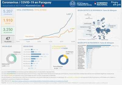 Covid-19. Se reporta 239 casos en Alto Paraná, 107 sin nexo y un fallecido