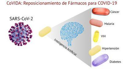 Utilizarán inteligencia artificial para estudiar medicamentos para tratamiento de COVID-19