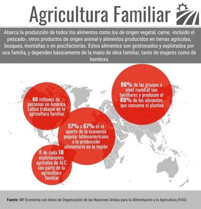 Agricultura familiar, eslabón  clave en la producción y abastecimiento de alimentos