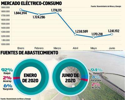 La demanda del mercado eléctrico entre enero y junio se redujo 32,7%