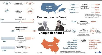Estados Unidos y China, en un choque de titanes
