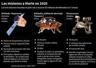 Un humano en Marte, posible, pero aún sin fecha