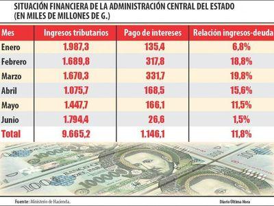 Paraguay tuvo el aumento de deuda más elevado de la región en un año