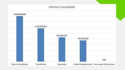 Convocarán a Benigno López tras presentación de informe sobre uso de los fondos de emergencia