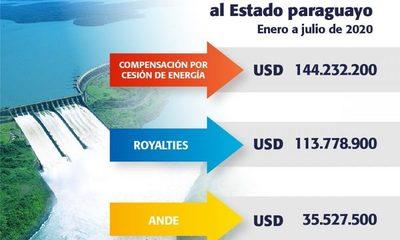 Itaipú transfirió USD 293,5 millones al Estado paraguayo hasta julio de 2020