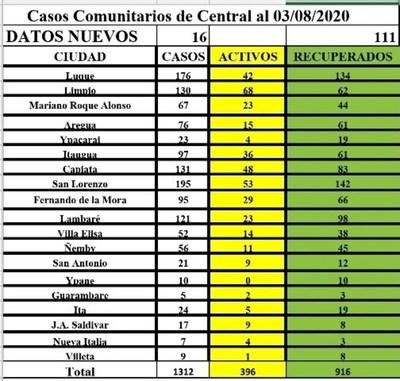 Central cuenta con 1.312 casos de Covid-19 • Luque Noticias