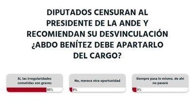 Abdo Benítez debería destituir al presidente de la Ande, opina la ciudadanía