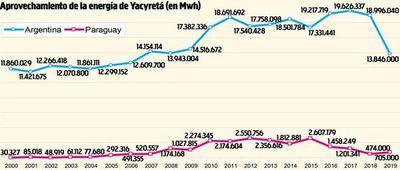 Argentina nos debe US$ 106 millones por cesión de energía en Yacyretá