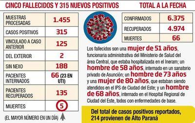 Algunas dolencias propician  las muertes por coronavirus