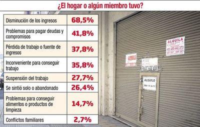 Encuesta revela que 68,5% de hogares sufrió disminución en sus ingresos