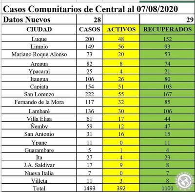 Covid-19 en Luque: 200 casos, 48 activos y 152 recuperados • Luque Noticias