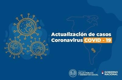 Covid-19: Tres nuevos fallecidos, 197 positivos y nuevamente pocas muestras procesadas