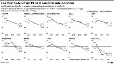 El comercio exterior de A. Latina se desplomará un 23%, dice Cepal