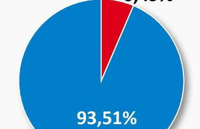 Cedimos  87% de nuestra energía entre 1994 y 2020