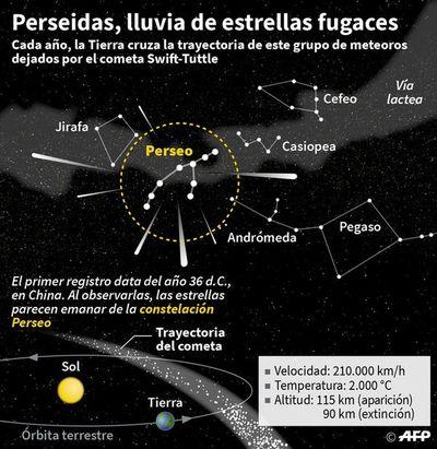 Lluvia de estrellas fugaces Perseidas