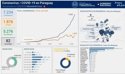 Cifra de coronavirus llegó a 220 en Luque • Luque Noticias