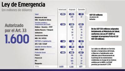Al 54,8% asciende la ejecución de los fondos de emergencia sanitaria