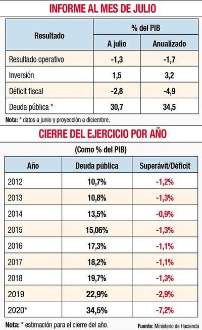 Ingresos se mantienen bajos, gastos crecen y el déficit fiscal llega a 2,8%