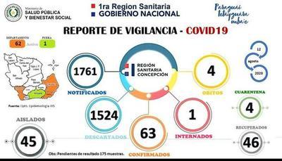 Departamento de Concepción registra un nuevo caso de COVID-19