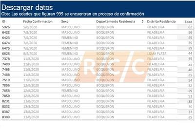 Cifra de confirmados hasta la fecha en Boquerón alcanza los 20 casos