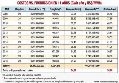 Los verdaderos costos de Itaipú Binacional