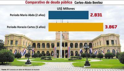 Balance de gestión a dos años del gobierno de Mario Abdo Benítez