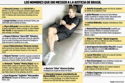 La fortuna de Darío Messer en Paraguay en la mira de Brasil