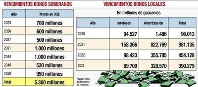 """Senado posterga estudio del proyecto de """"bicicleteo"""" de deudas"""