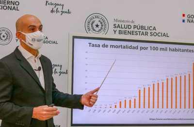 LA TASA DE MORTALIDAD EN PARAGIAY ES DEL 2,3 %