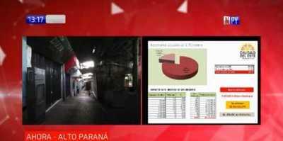 CDE: Reportan 64.000 desempleos desde cuarentena, piden apertura del Puente de la Amistad
