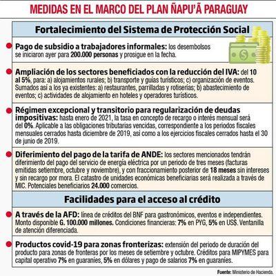 Gobierno reduce IVA al 5% y firmas podrán diferir pago de tarifas a ANDE