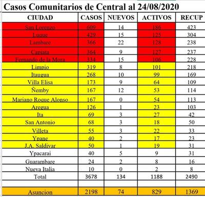 COVID-19: la ola de casos se trasladó a Asunción y Central