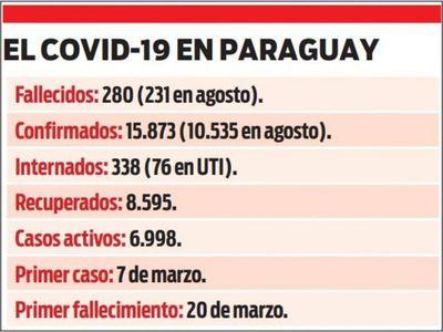 Trágico agosto sumó otros 15 fallecidos por coronavirus