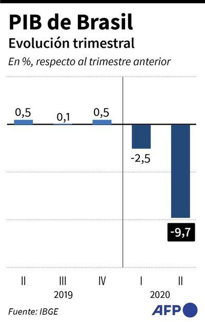 Brasil vuelve a entrar en recesión, golpeado por medidas de aislamiento