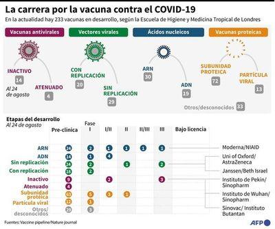 OMS alerta sobre los riesgos del uso prematuro de una vacuna contra covid
