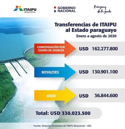 Estado paraguayo recibió US$ 330 millones de ITAIPU hasta agosto