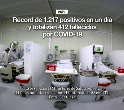 Récord de 1.217 positivos en un día y totalizan 412 fallecidos por COVID-19