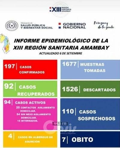 27  nuevos casos de Coranavirus y un fallecido en Amamabay