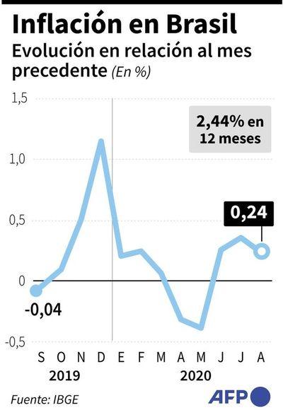 Baja la inflación en Brasil, mientras precios de alimentos se disparan