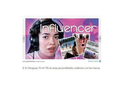 Revelan que en Paraguay hay casi 75 mil influencers que ganan platal